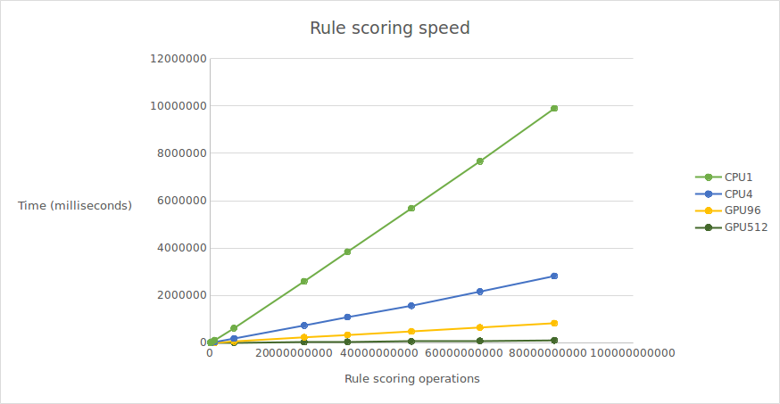 Here are some preliminary results from my project. The x-axis shows the number of operations performed, and the y-axis indicates how long it took to perform them all. Take a look at the light-green line, which is the single-threaded version of my implementation. Then look at the dark-green line; this is the version running on 512 GPU cores, it's super fast!
