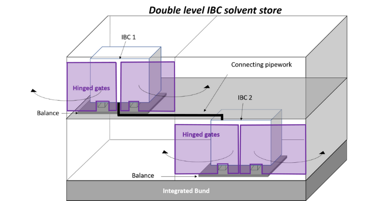CAD drawing of Double level IBC solvent store