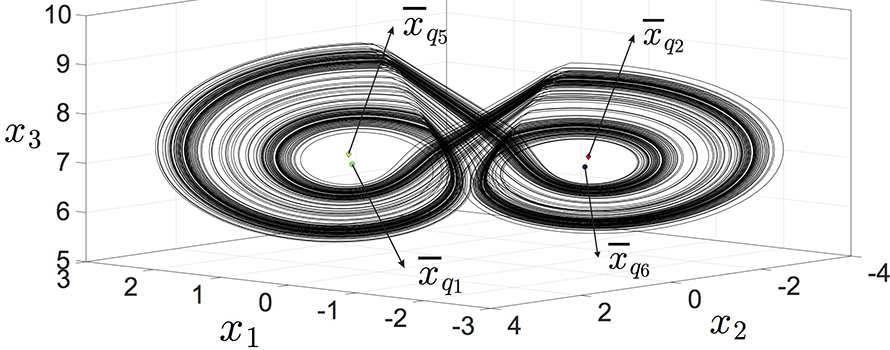 A simulation of the chaotic attractor of a hybrid automaton
