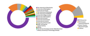 Composites@Manchester workshop demographic statistics